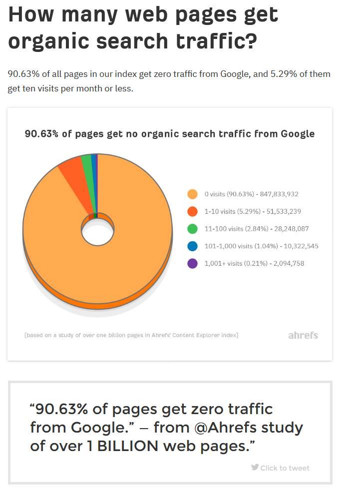 Ahrefs Search Traffic Study
