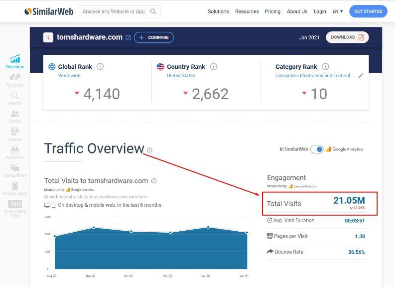 Toms SimilarWeb Analytics
